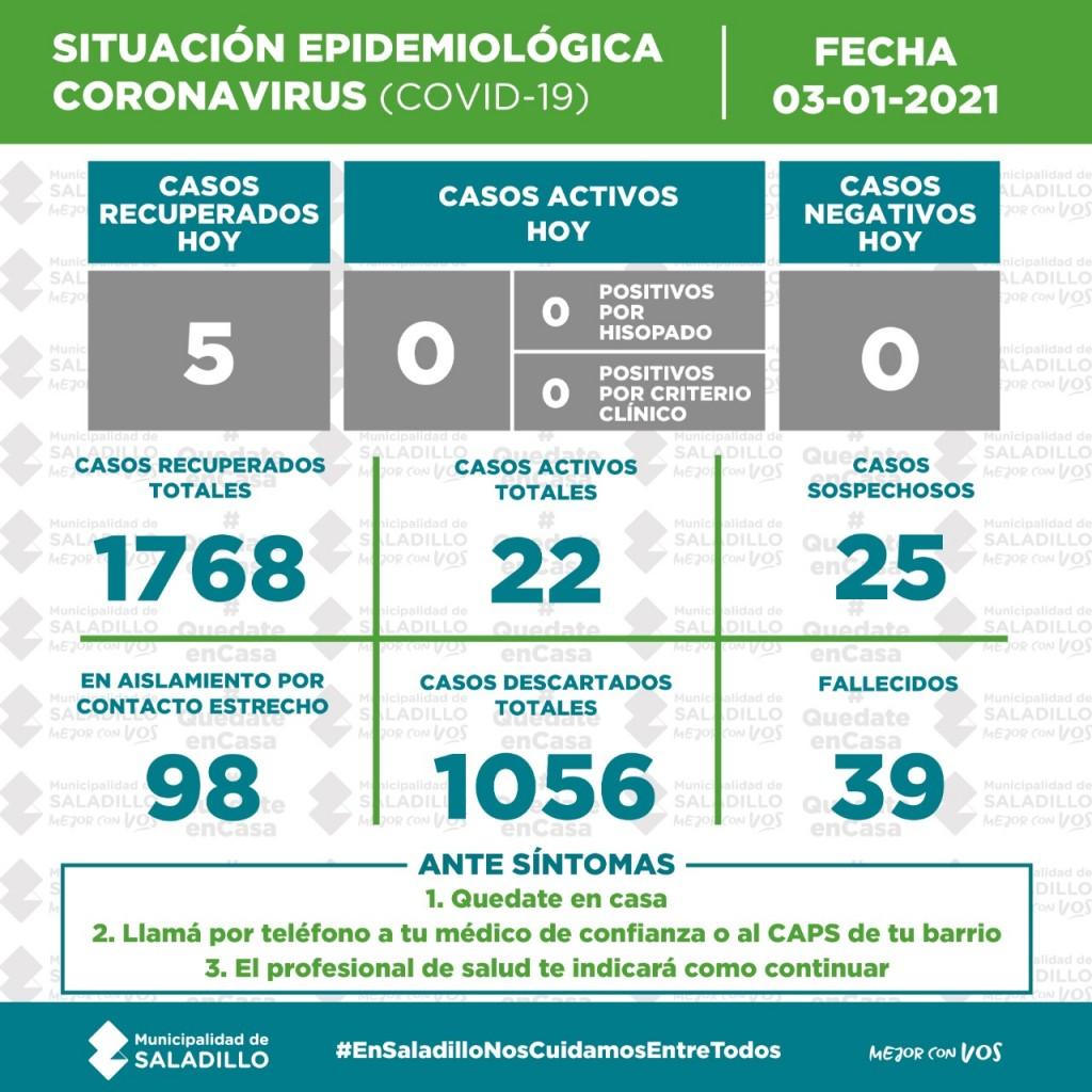 SITUACIÓN EPIDEMIOLÓGICA EN SALADILLO AL 03/01/2021