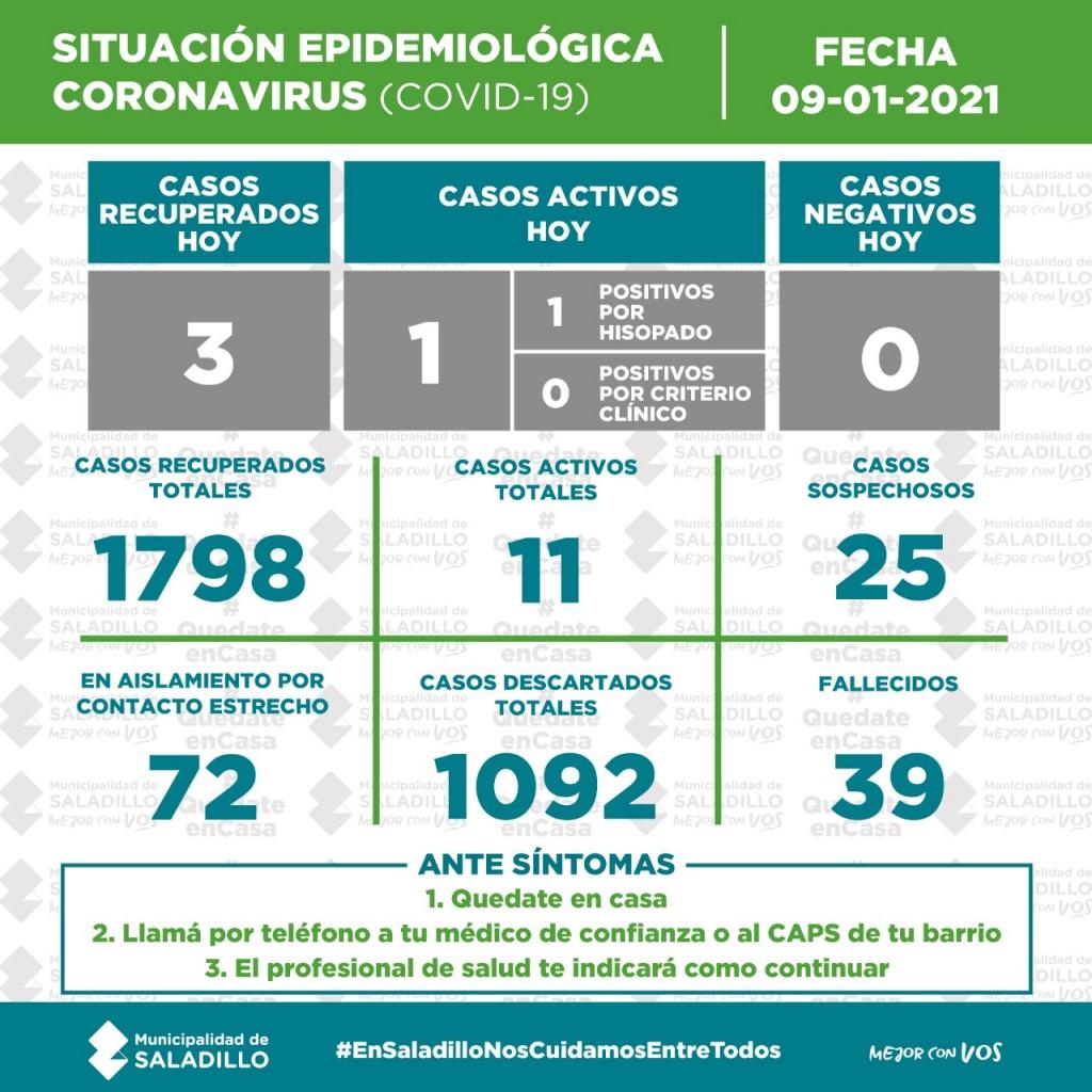 SITUACIÓN EPIDEMIOLÓGICA EN SALADILLO AL 09/01/2021