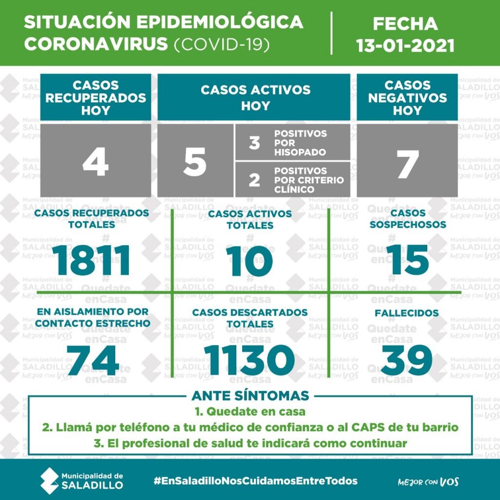 SITUACIÓN EPIDEMIOLÓGICA EN SALADILLO AL 13/01/2021