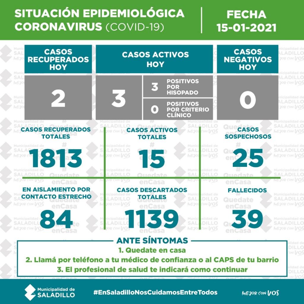 SITUACIÓN EPIDEMIOLÓGICA EN SALADILLO AL 15/01/2021
