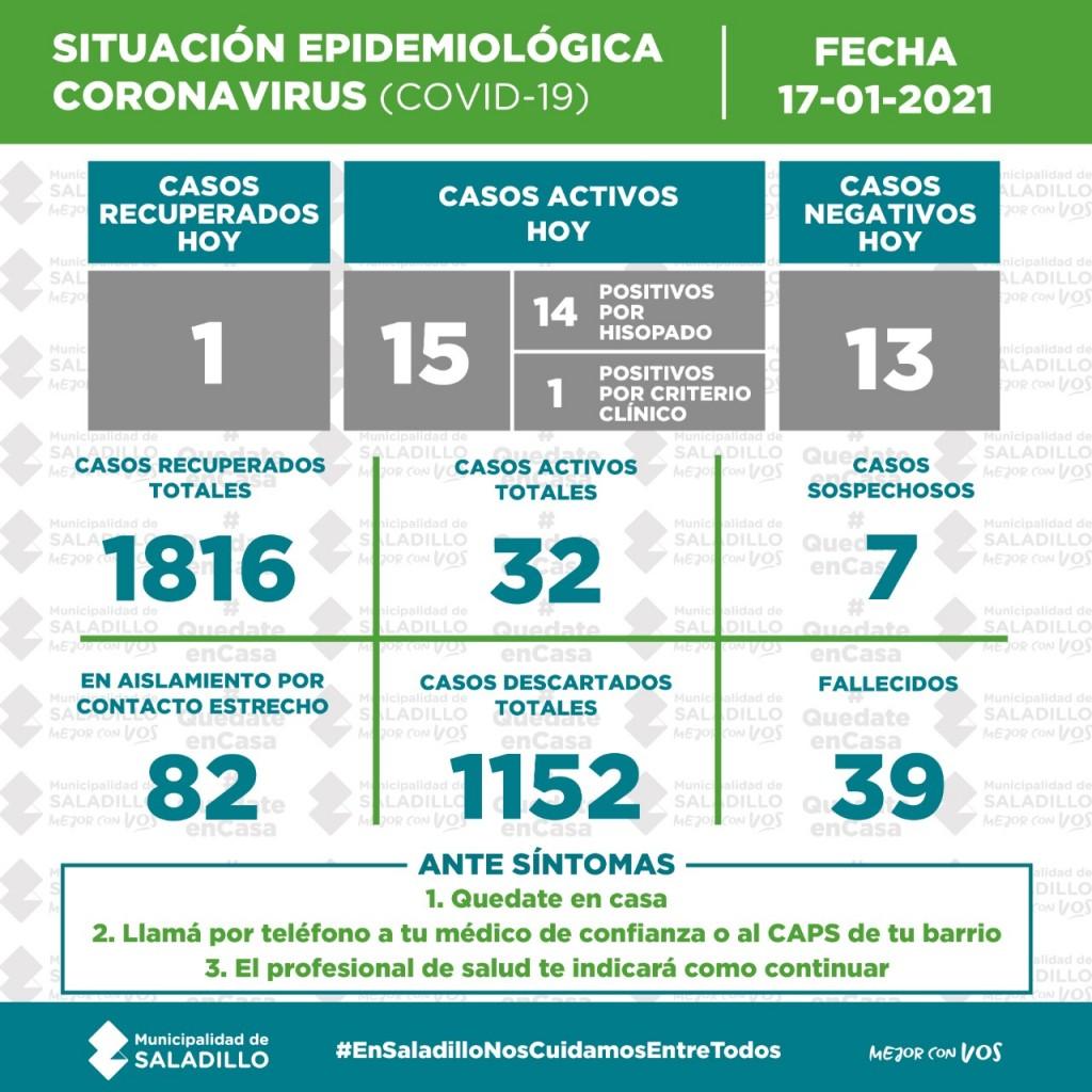 Se encienden las alarmas en Saladillo: 15 casos positivos