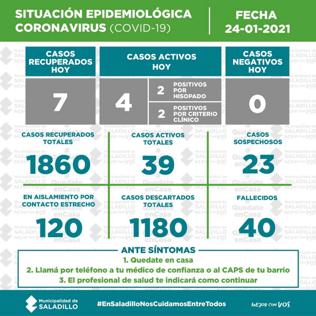 SITUACIÓN EPIDEMIOLÓGICA EN SALADILLO AL 24/01/2021