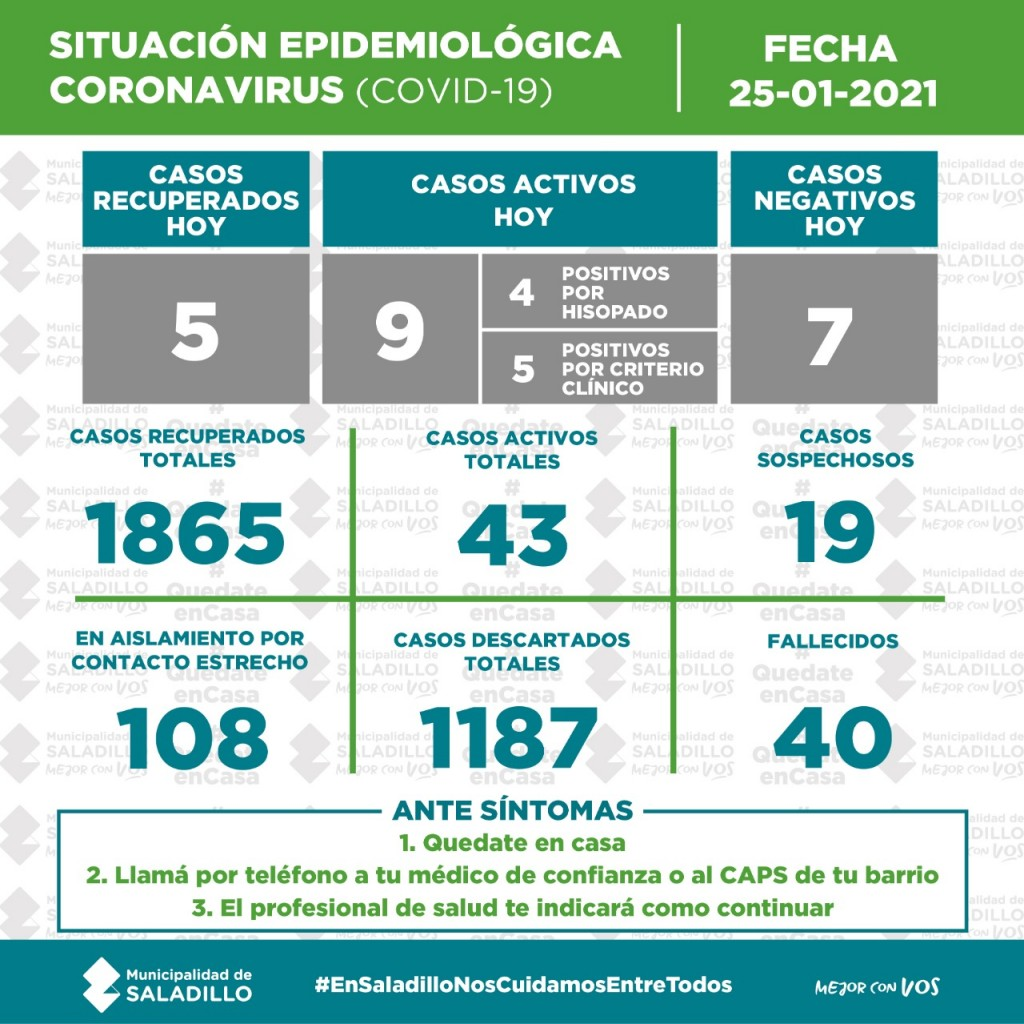 SITUACIÓN EPIDEMIOLÓGICA EN SALADILLO AL 25/01/2021
