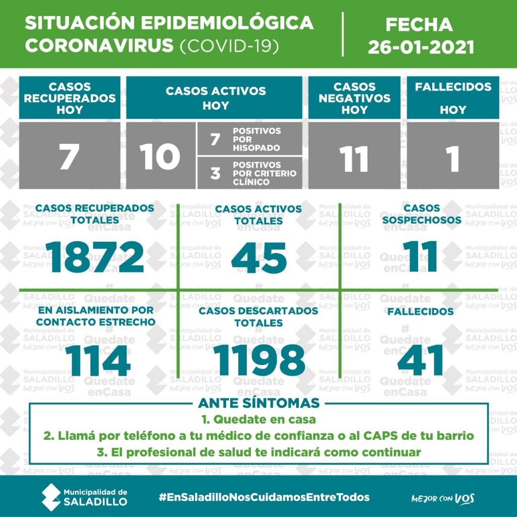SITUACIÓN EPIDEMIOLÓGICA EN SALADILLO AL 26/01/2021