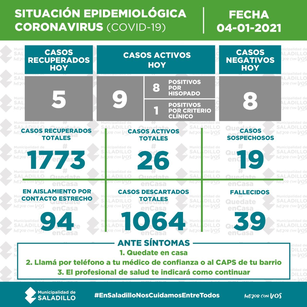SITUACIÓN EPIDEMIOLÓGICA EN SALADILLO AL 04/01/2021