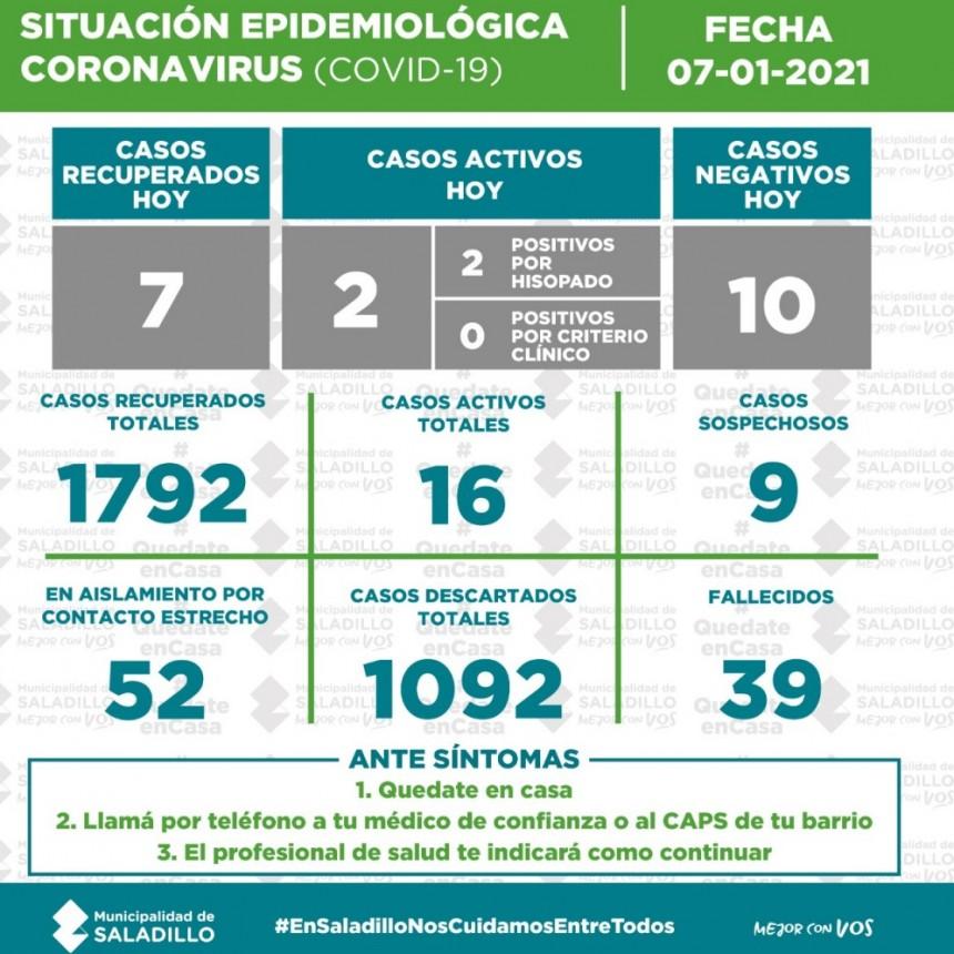 SITUACIÓN EPIDEMIOLÓGICA EN SALADILLO AL 07/01/2021