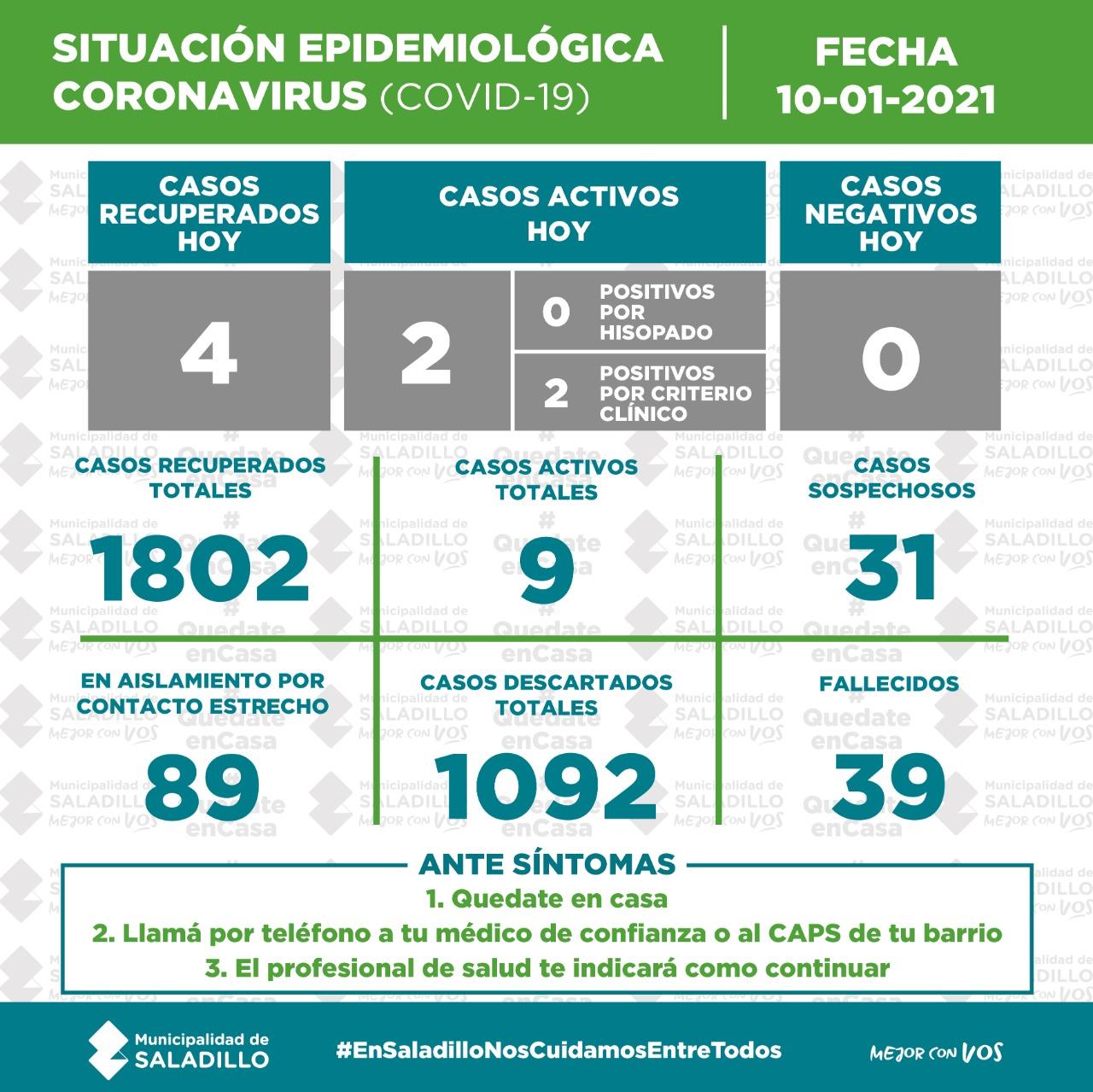 SITUACIÓN EPIDEMIOLÓGICA EN SALADILLO al 10/01/2021