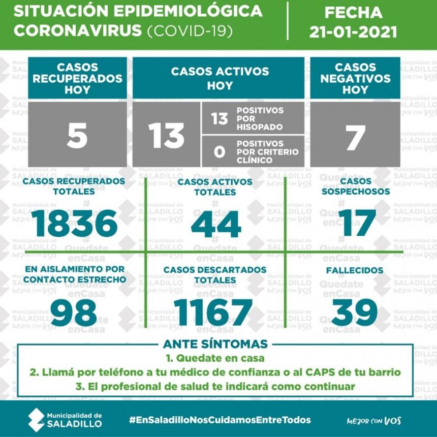 SITUACIÓN EPIDEMIOLÓGICA EN SALADILLO AL 21/01/2021
