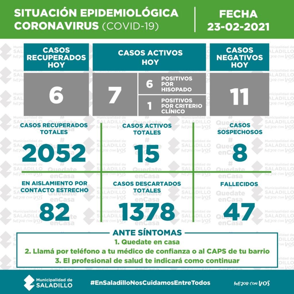 SITUACIÓN EPIDEMIOLÓGICA EN SALADILLO AL 23/02/2021