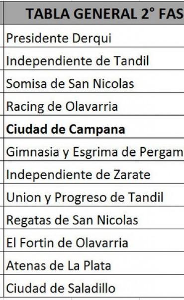 Ciudad de Saladillo enfrentará a Campana en el repechaje