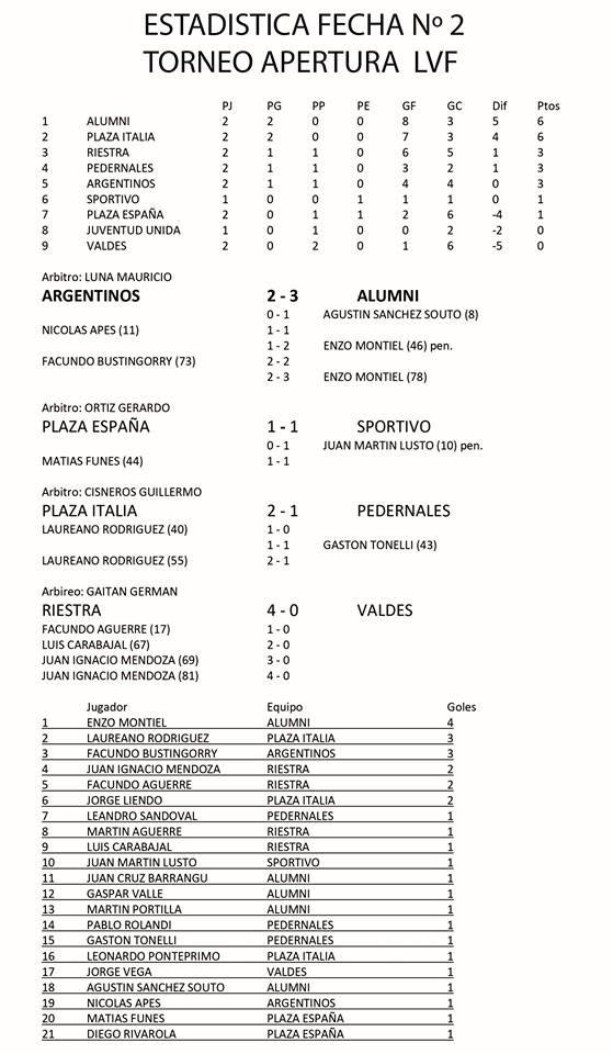 Resumen Torneo de la Liga de Fútbol de 25 de Mayo