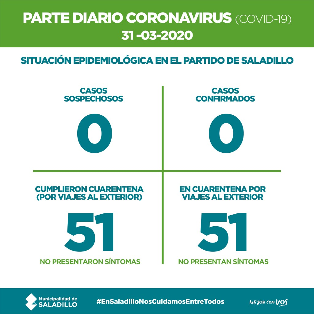 Saladillo: PARTE DIARIO POR CORONAVIRUS 31/03/2020
