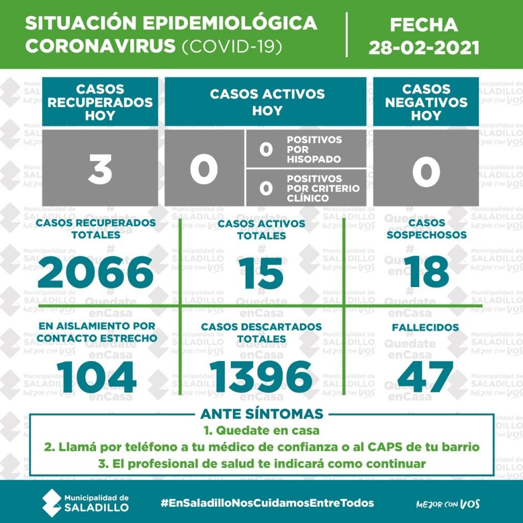 SITUACIÓN EPIDEMIOLÓGICA EN SALADILLO AL 28/02/2021