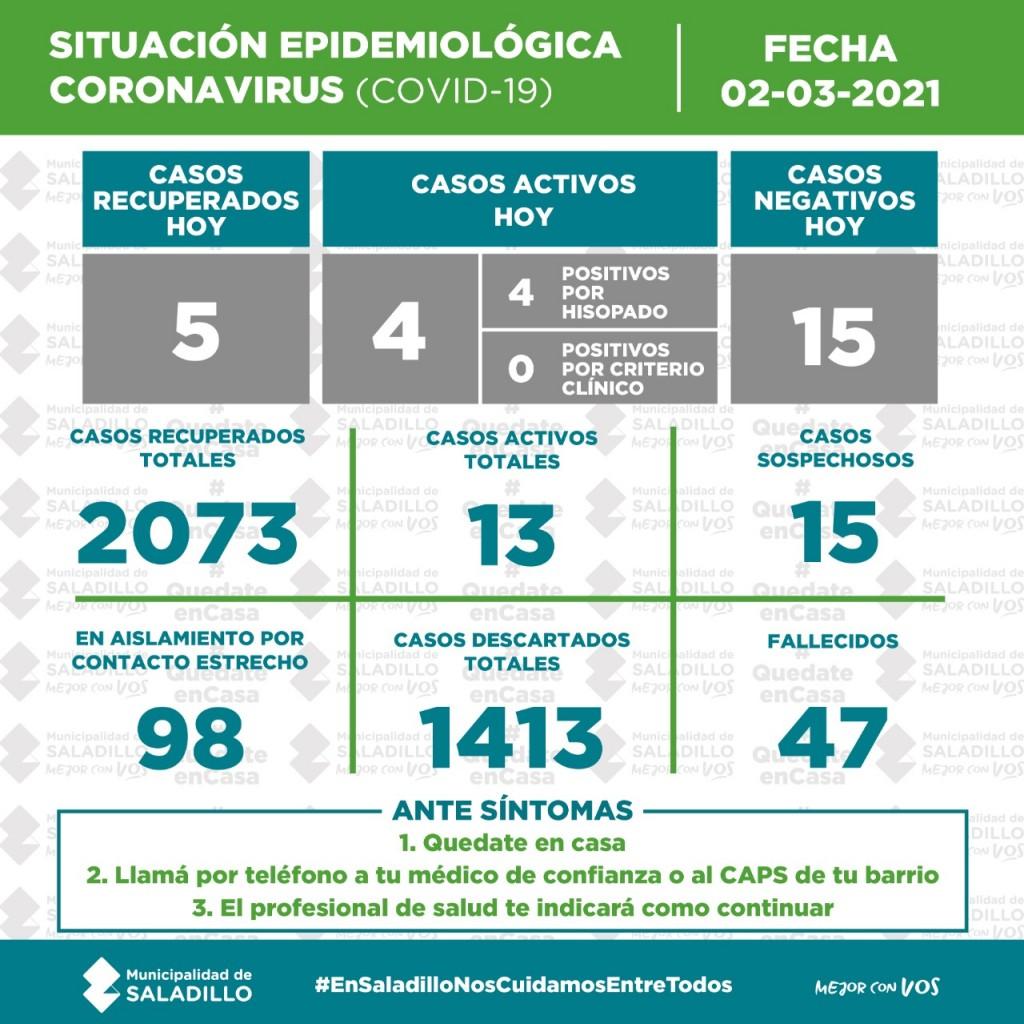 SITUACIÓN EPIDEMIOLÓGICA EN SALADILLO AL 02/03/2021
