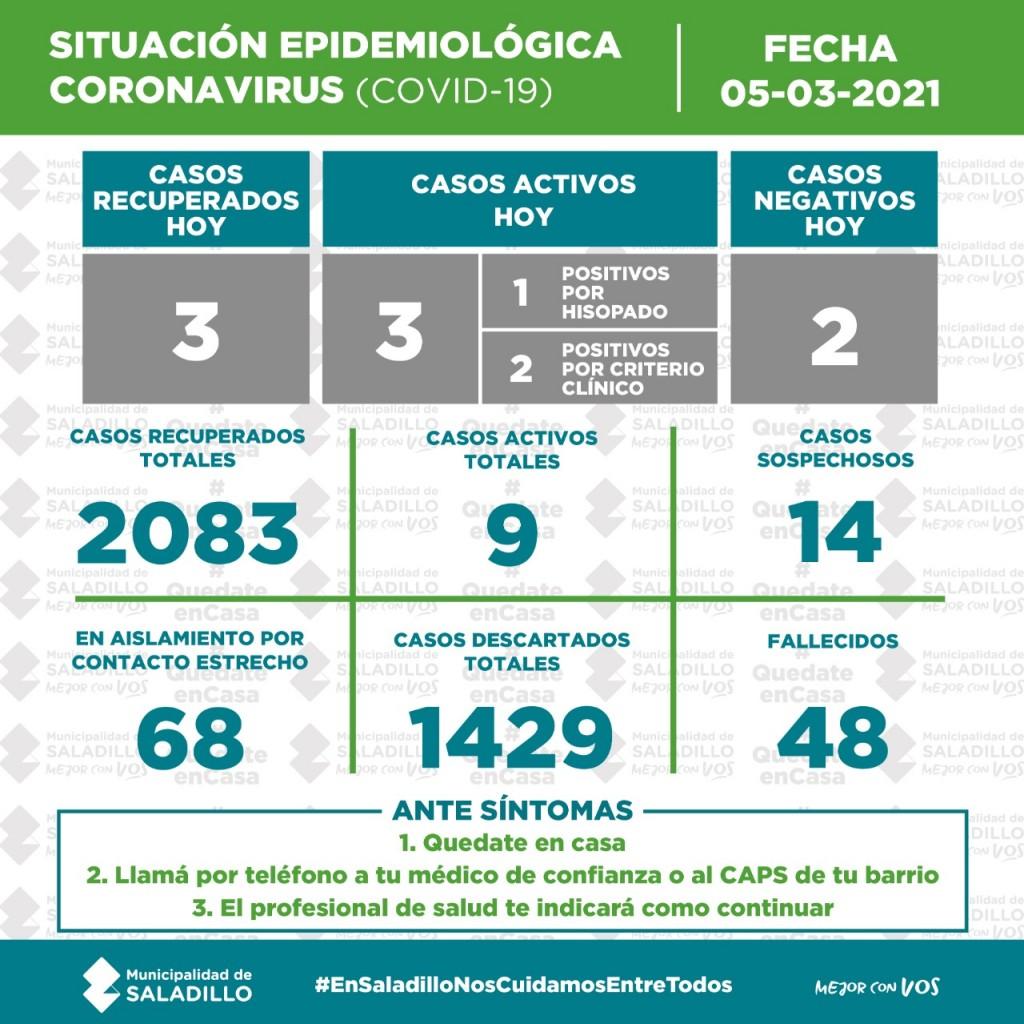 SITUACIÓN EPIDEMIOLÓGICA EN SALADILLO AL 05/03/2021