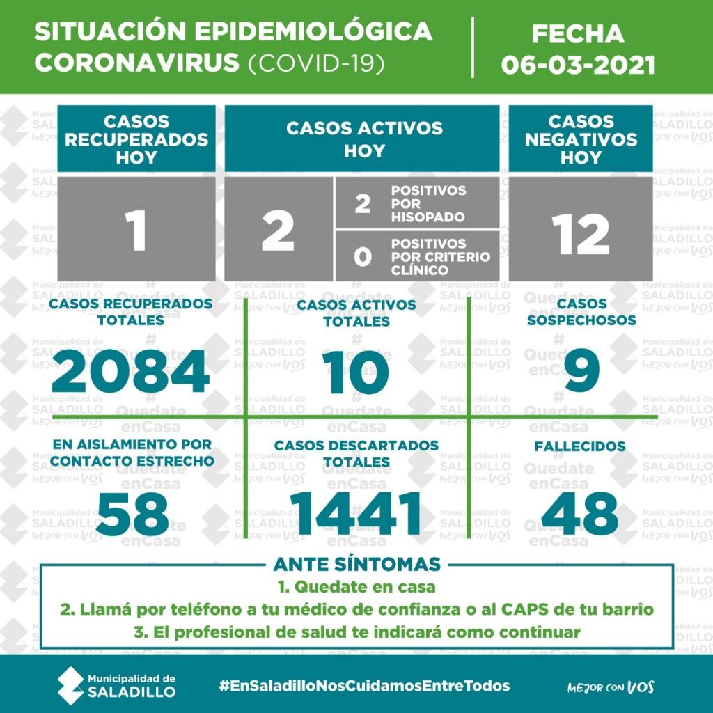 SITUACIÓN EPIDEMIOLÓGICA EN SALADILLO AL 06/03/2021