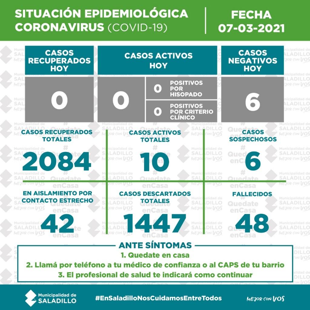 SITUACIÓN EPIDEMIOLÓGICA EN SALADILLO AL 07/03/2021