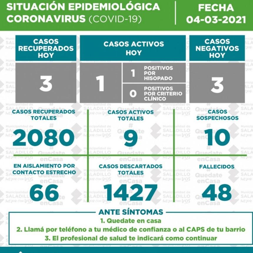 SITUACIÓN EPIDEMIOLÓGICA EN SALADILLO AL 04/03/2021