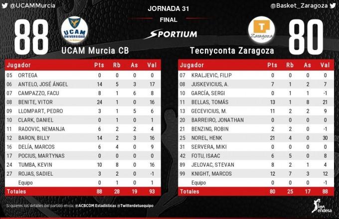 El UCAM Murcia superó al Tecnyconta Zaragoza por 88-80