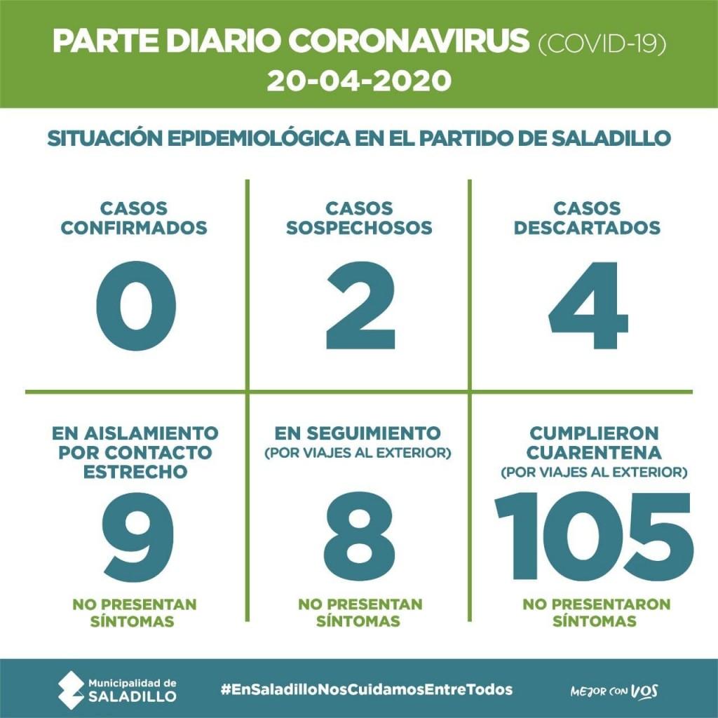 SALADILLO: PARTE DIARIO POR CORONAVIRUS 20/04/2020