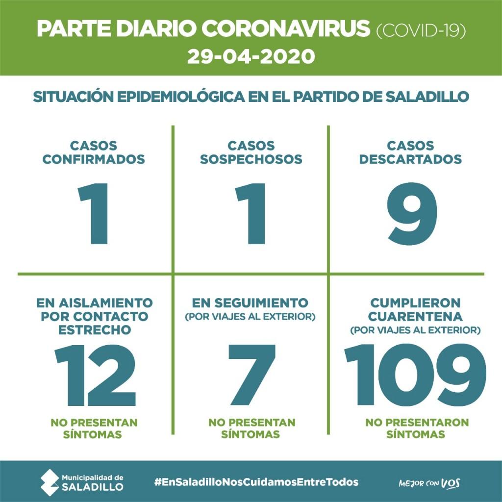 Saladillo: PARTE DIARIO POR CORONAVIRUS 29/04/2020