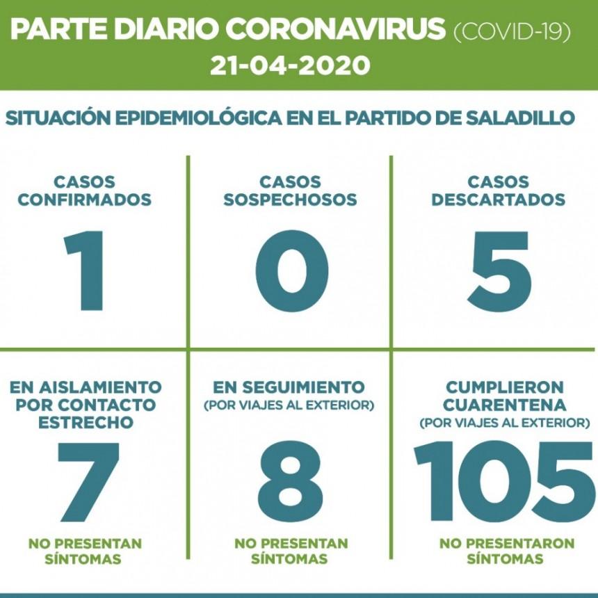 SALADILLO: PARTE DIARIO POR CORONAVIRUS 21/04/2020