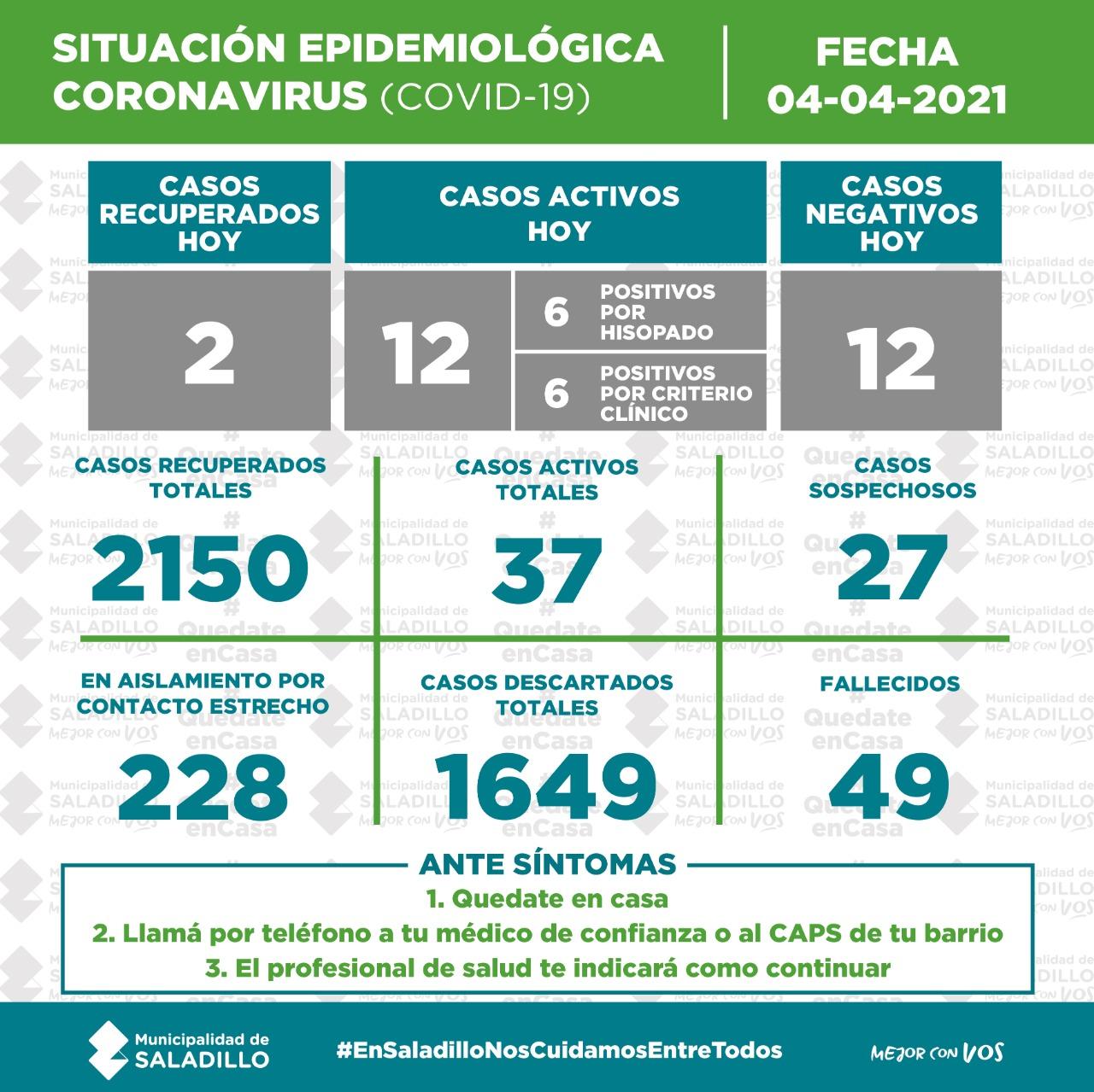 Hoy 12 casos positivos en Saladillo