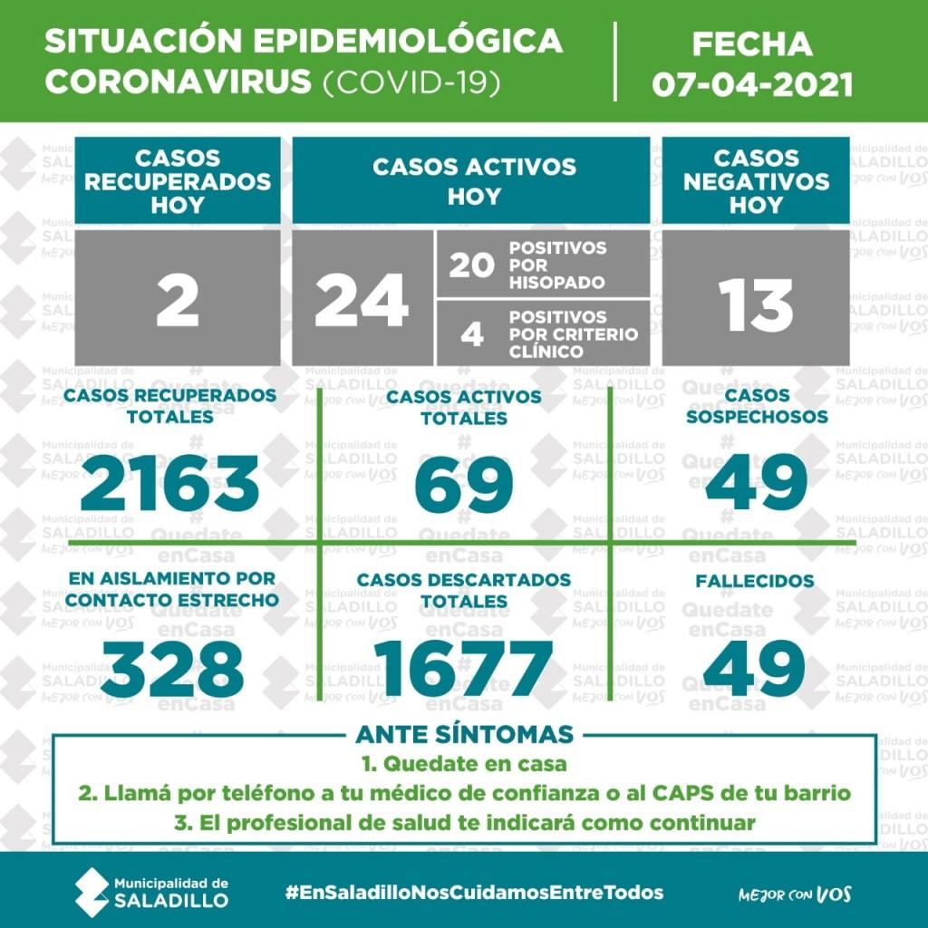 Récord de casos por segundo día consecutivo: 22.039 nuevos contagios