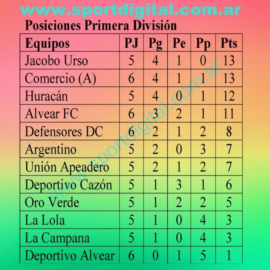 Se jugó parcialmente la sexta fecha del Torneo de Primera división