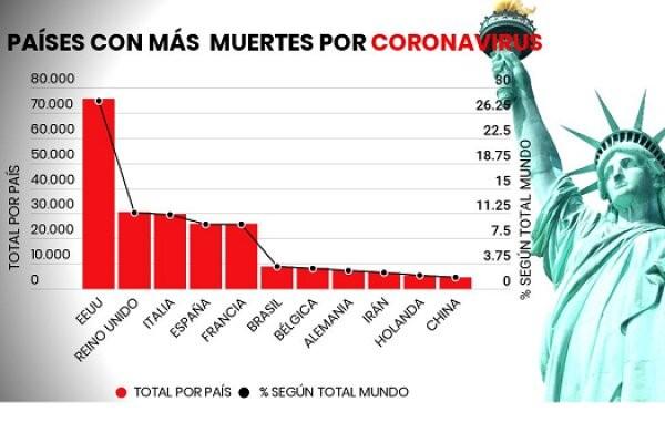 El coronavirus hace desastre en EE.UU.: 75.543 muertos y 1.254.740 contagiados