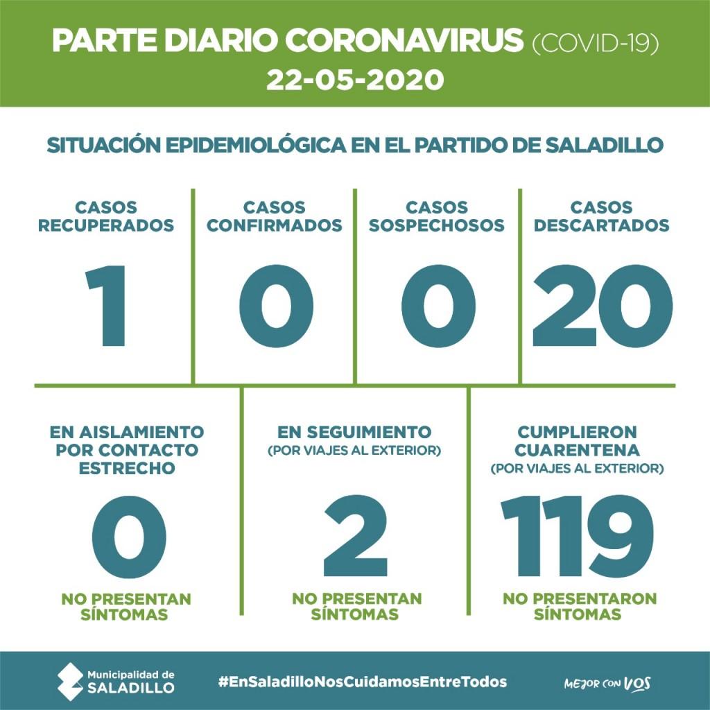 SALADILLO: PARTE DIARIO POR CORONAVIRUS 22/05/2020