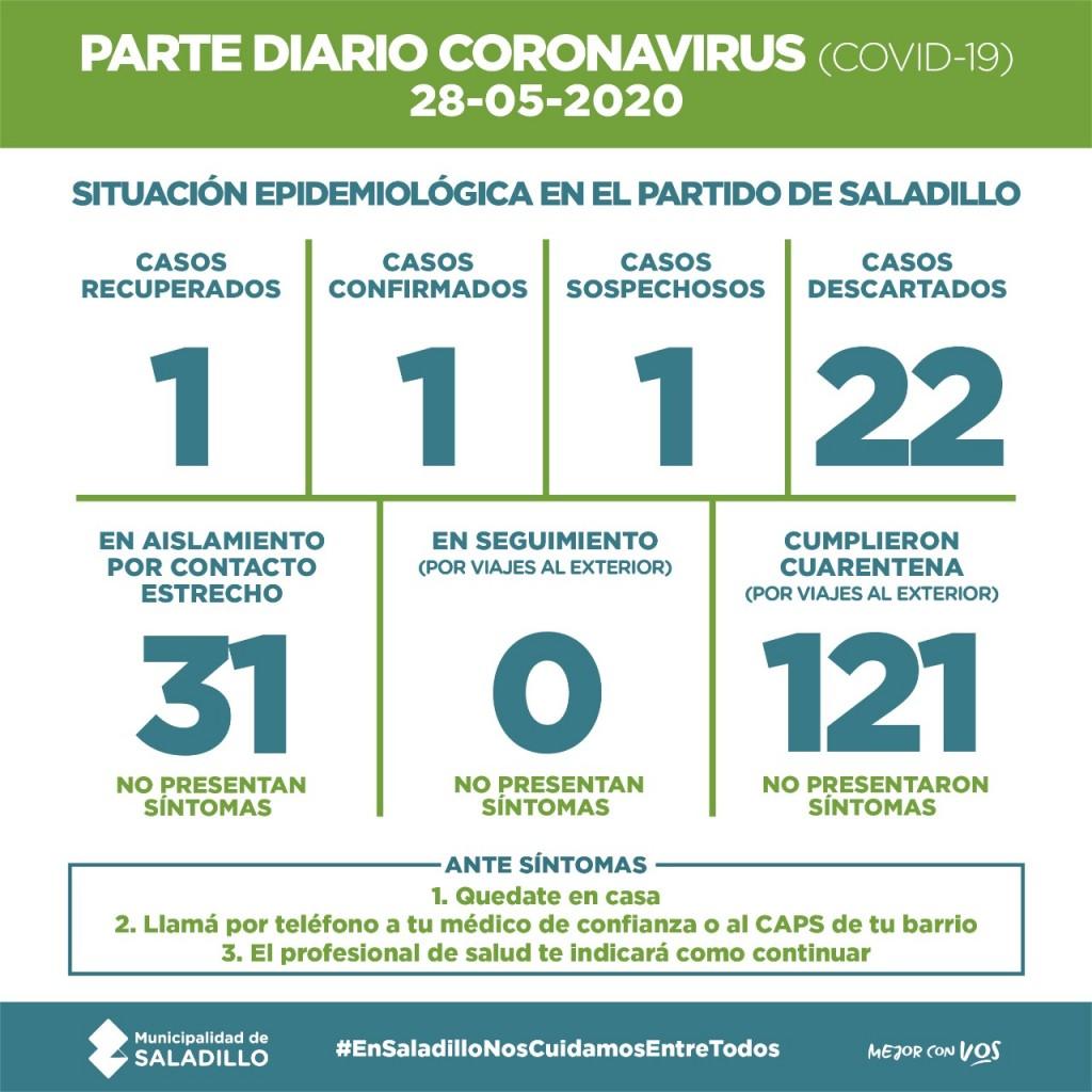 SALADILLO: PARTE DIARIO POR CORONAVIRUS 28/05/2020