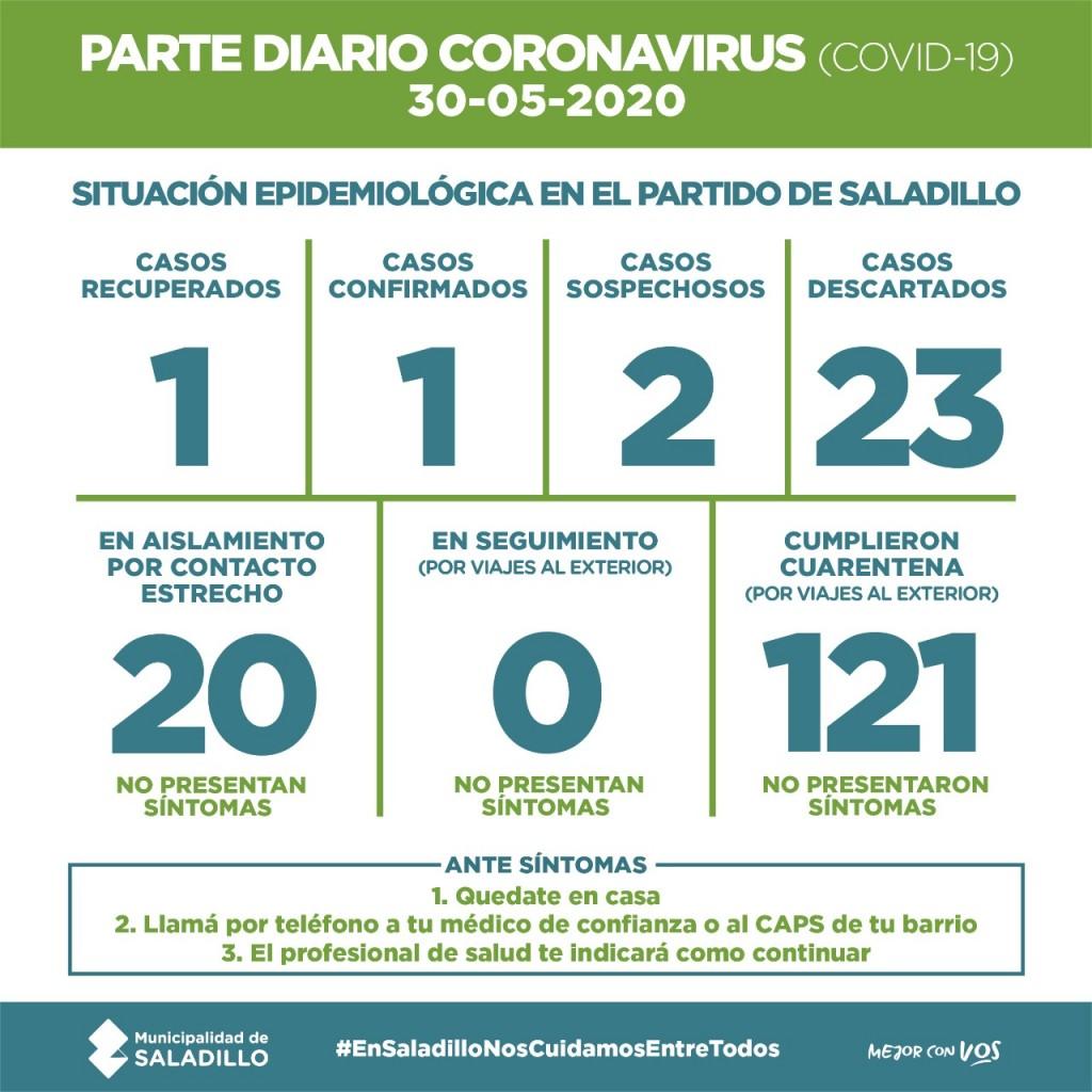 SALADILLO: PARTE DIARIO POR CORONAVIRUS 30/05/2020