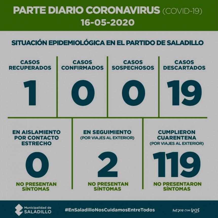SALADILLO: PARTE DIARIO POR CORONAVIRUS 16/05/2020