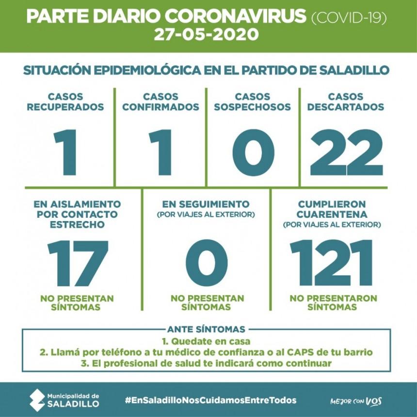 SALADILLO: PARTE DIARIO POR CORONAVIRUS 27/05/2020