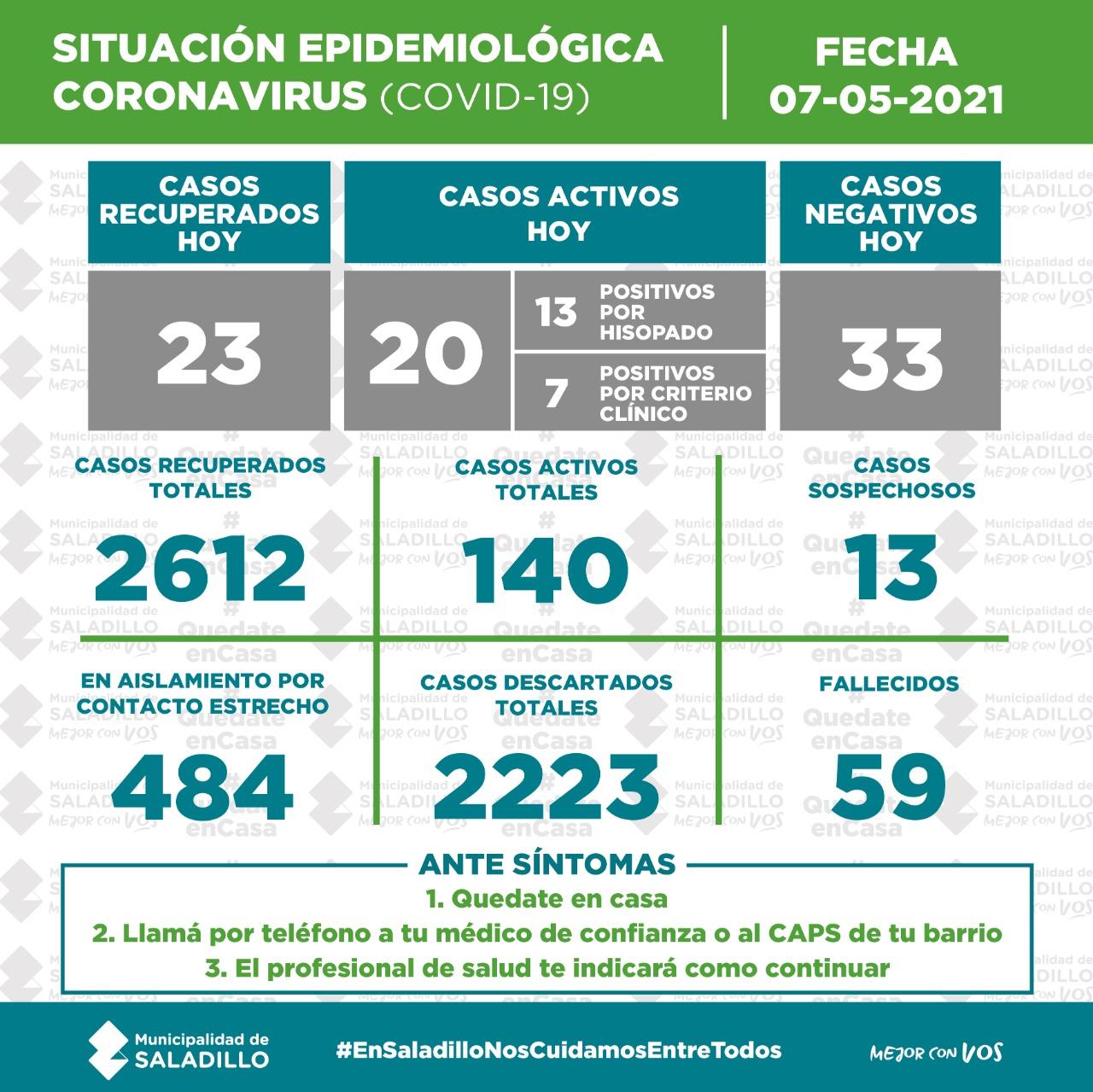 SITUACIÓN EPIDEMIOLÓGICA EN SALADILLO AL 07/05/2021