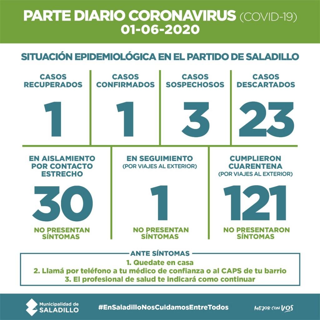 SALADILLO: PARTE DIARIO POR CORONAVIRUS 01/06/2020