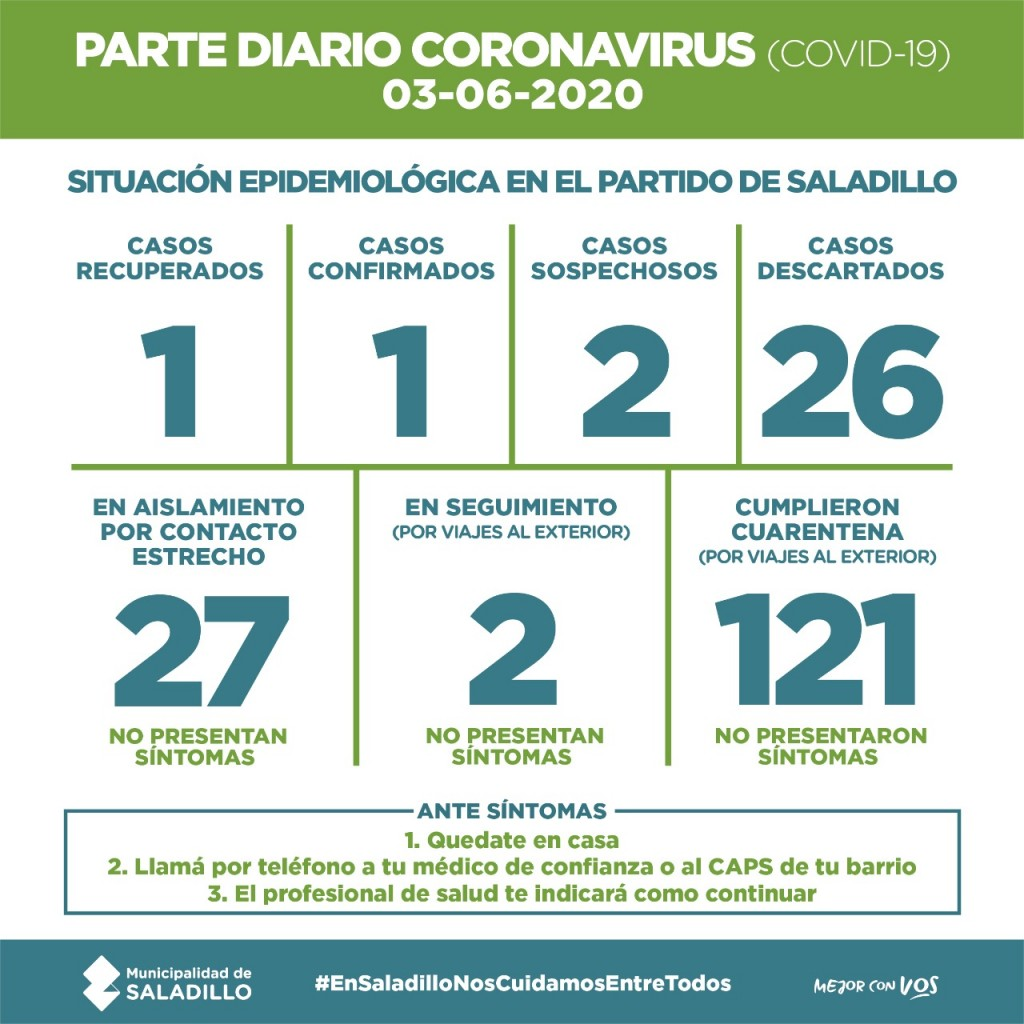 PARTE DIARIO POR CORONAVIRUS 03/06/2020