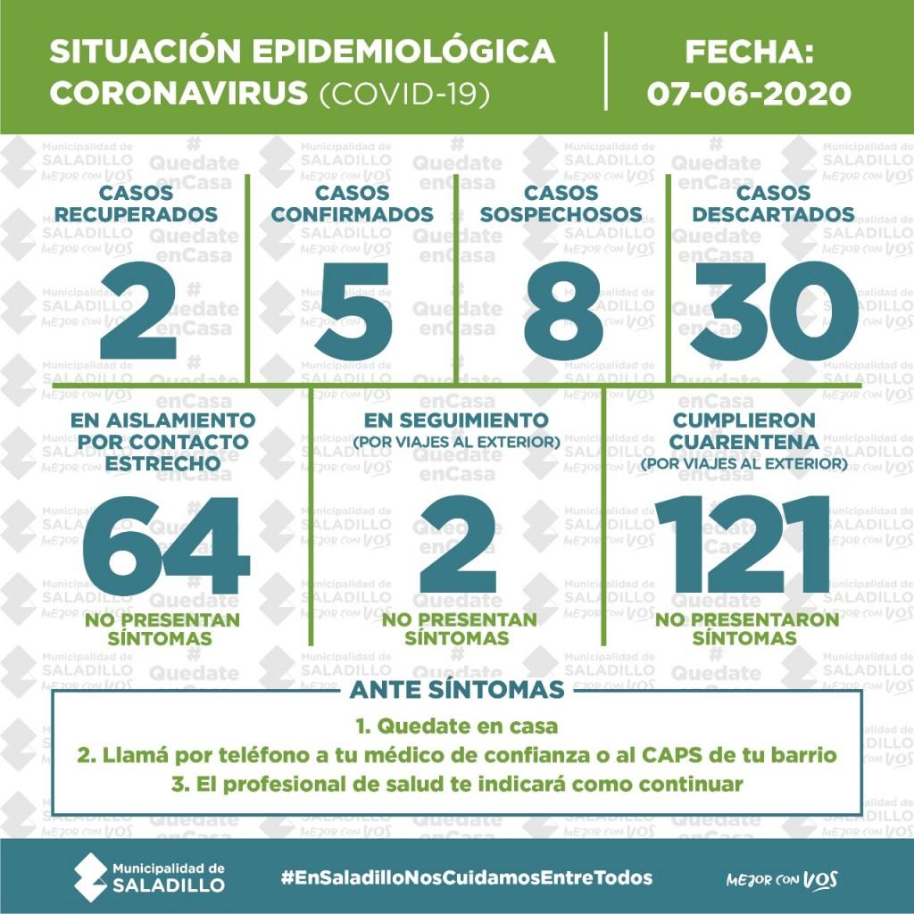 SITUACIÓN EPIDEMIOLÓGICA EN SALADILLO | 7/6/2020