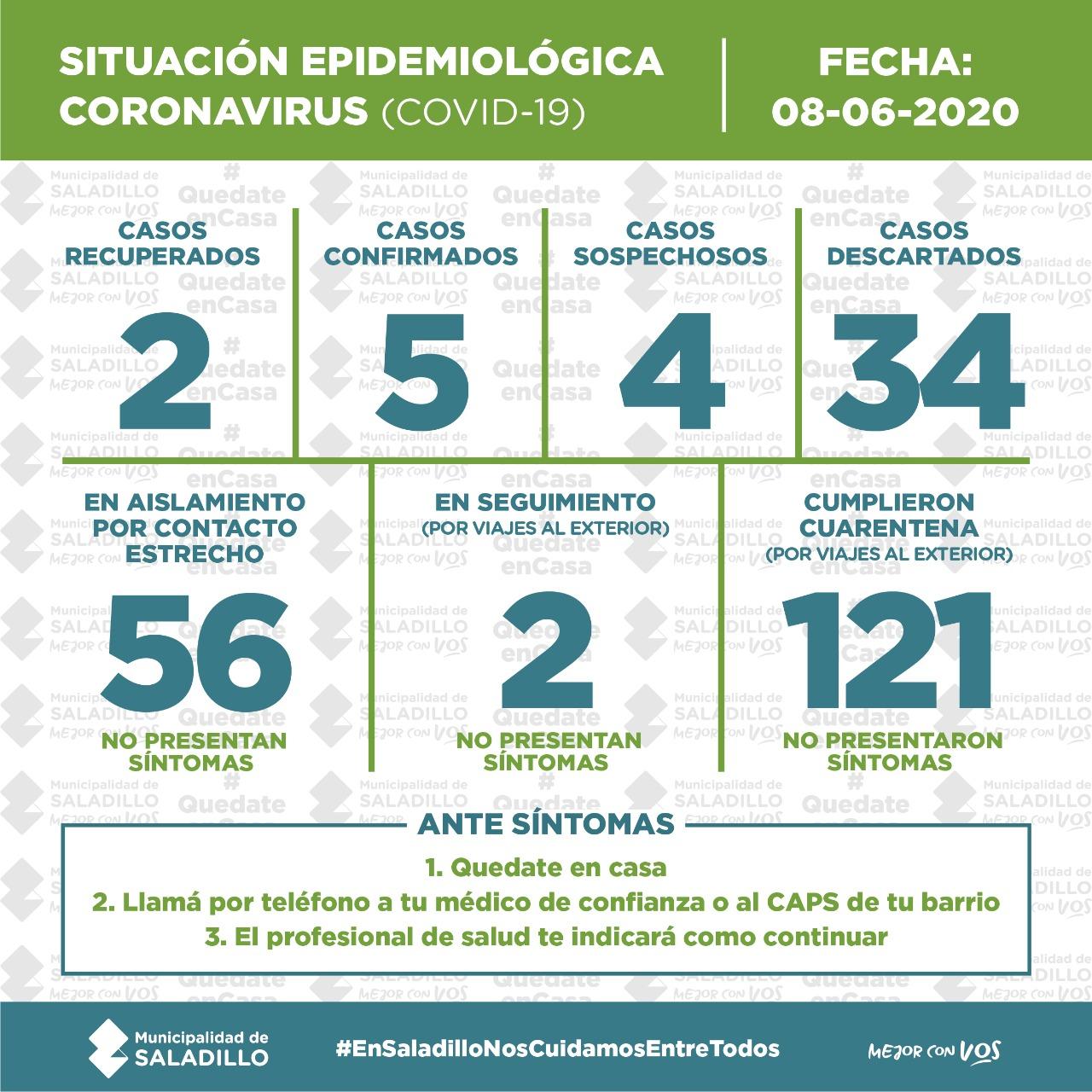 SITUACIÓN EPIDEMIOLÓGICA EN SALADILLO  8/6/2020