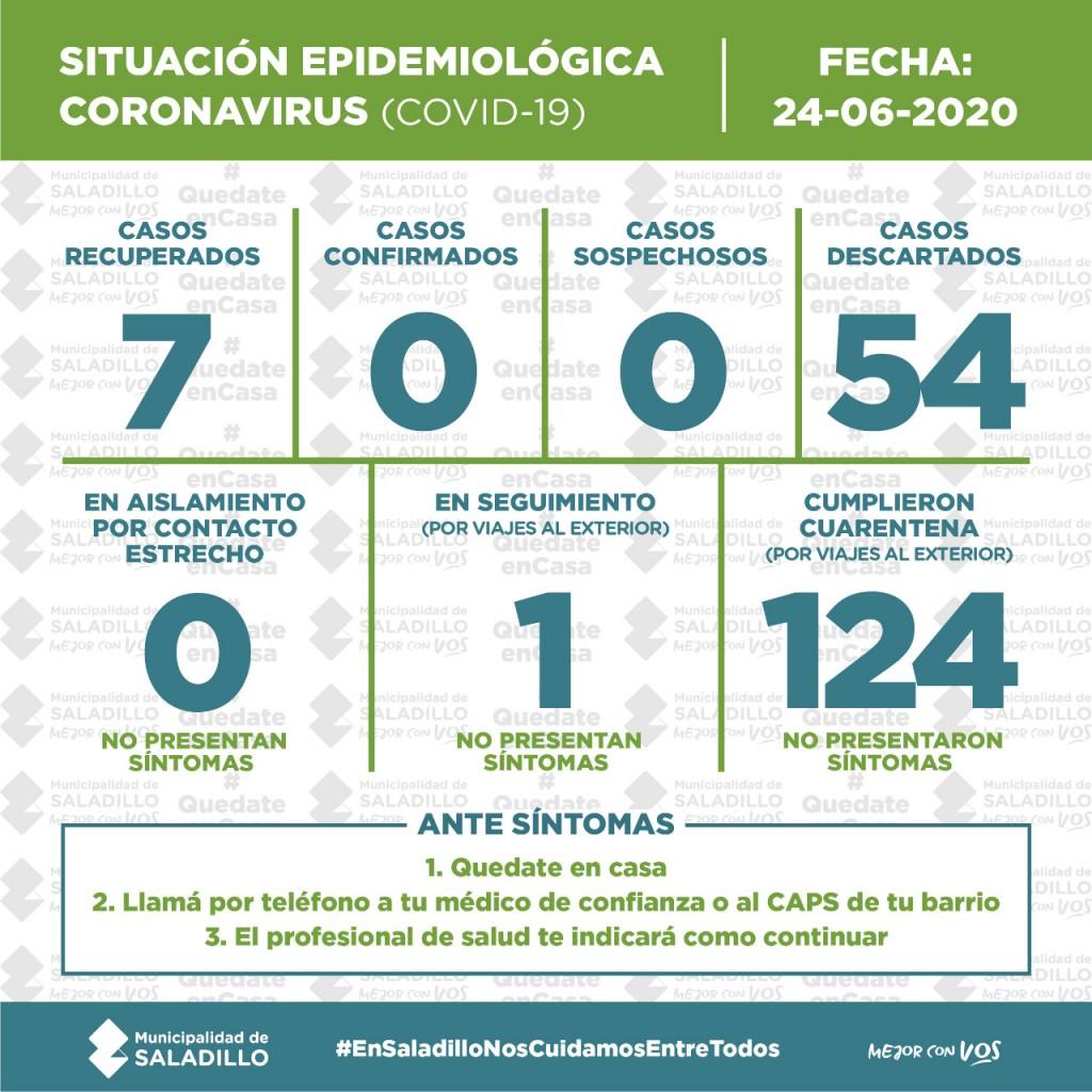 SALADILLO: SITUACIÓN EPIDEMIOLÓGICA EN SALADILLO al 24/6/2020