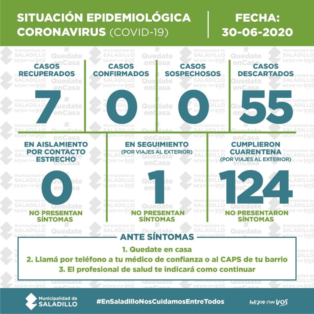 Situación epidemiológica en el Partido de SALADILLO, ARGENTINA Y EL MUNDO