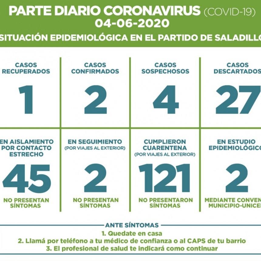 SALADILLO: PARTE DIARIO POR CORONAVIRUS 04/06/2020