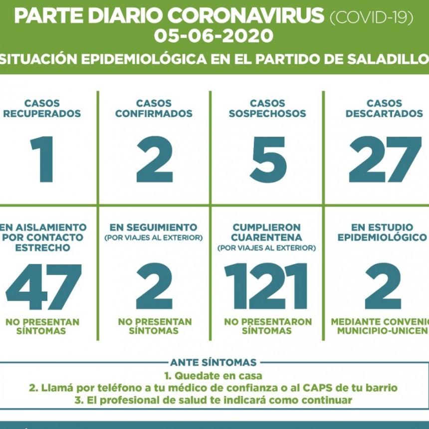 SALADILLO: PARTE DIARIO POR CORONAVIRUS 05/06/2020
