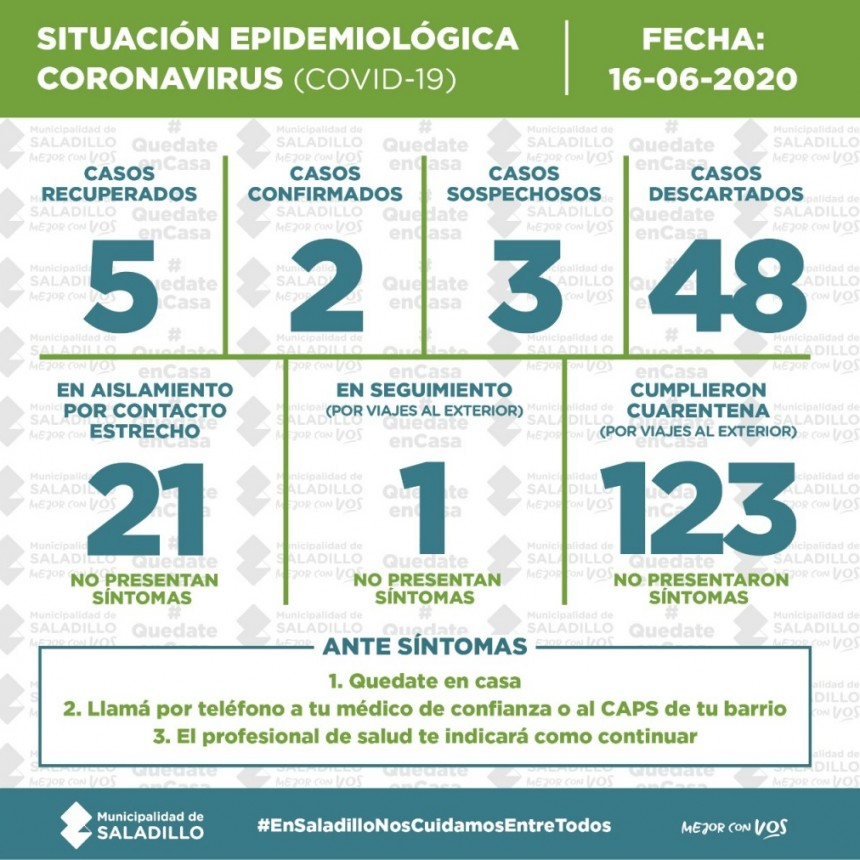 SALADILLO: SITUACIÓN EPIDEMIOLÓGICA EN SALADILLO | 16/6/2020