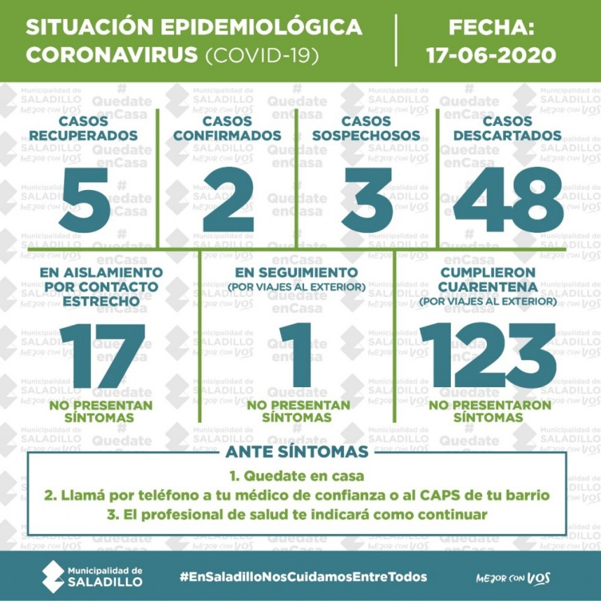 SALADILLO: SITUACIÓN EPIDEMIOLÓGICA EN SALADILLO | 17/6/2020