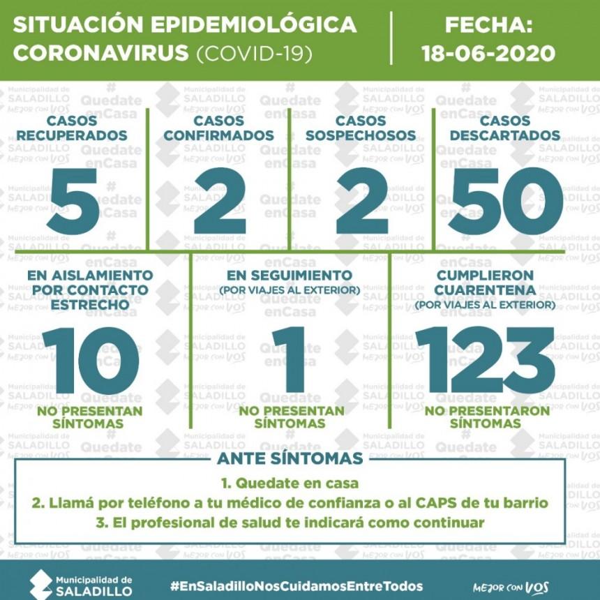 SALADILLO: SITUACIÓN EPIDEMIOLÓGICA AL 18/6/2020