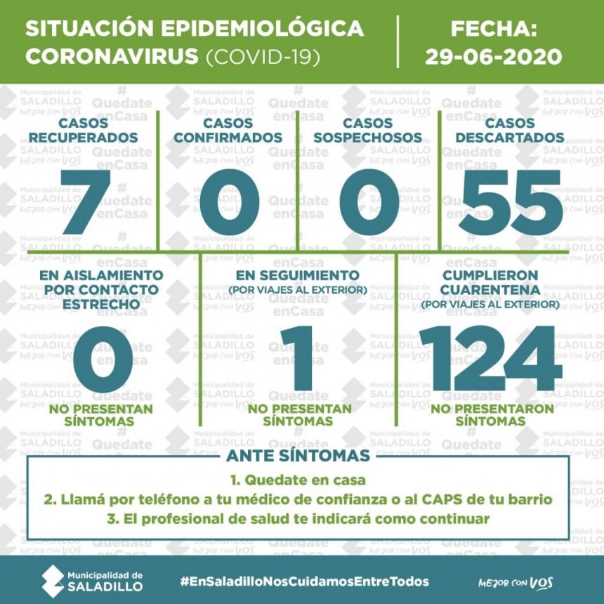 PARTE DIARIO POR CORONAVIRUS AL 29/06 PARA SALADILLO, ARGENTINA y EL MUNDO