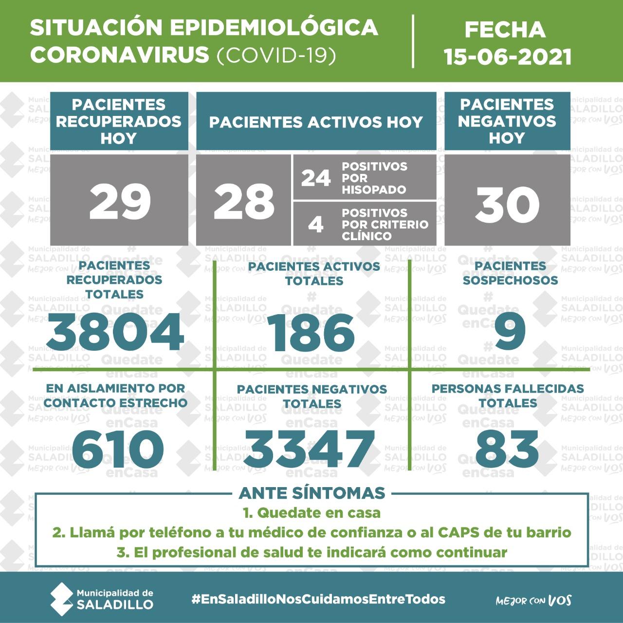 SITUACIÓN EPIDEMIOLÓGICA EN SALADILLO AL 15/06/2021