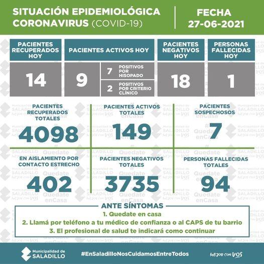SITUACIÓN EPIDEMIOLÓGICA EN SALADILLO AL 27/06/2021